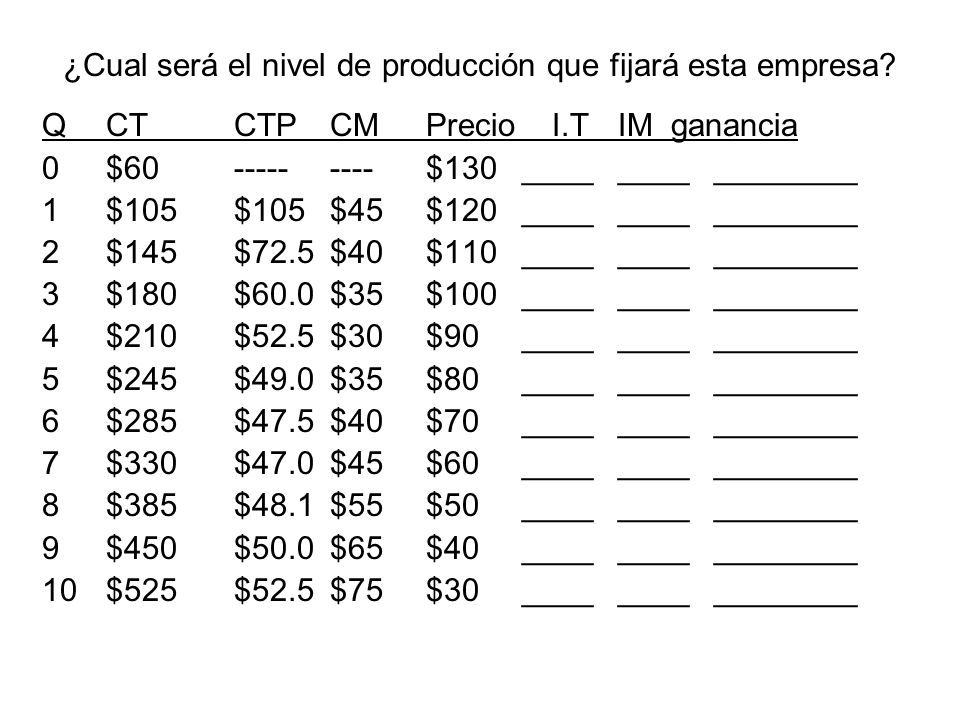 ¿Cual será el nivel de producción que fijará esta empresa? QCTCTPCMPrecio I.T IM ganancia 0$60---------$130________________ 1$105$105$45$120__________