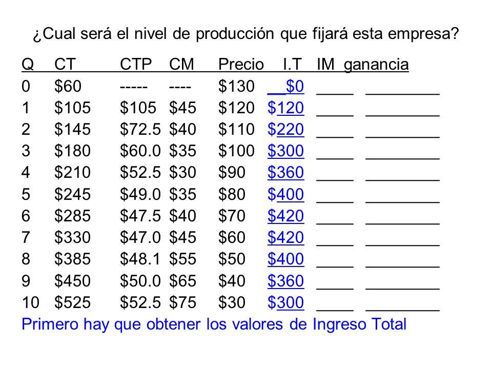 ¿Cual será el nivel de producción que fijará esta empresa? QCTCTPCMPrecio I.T IM ganancia 0$60---------$130__$0____________ 1$105$105$45$120$120______