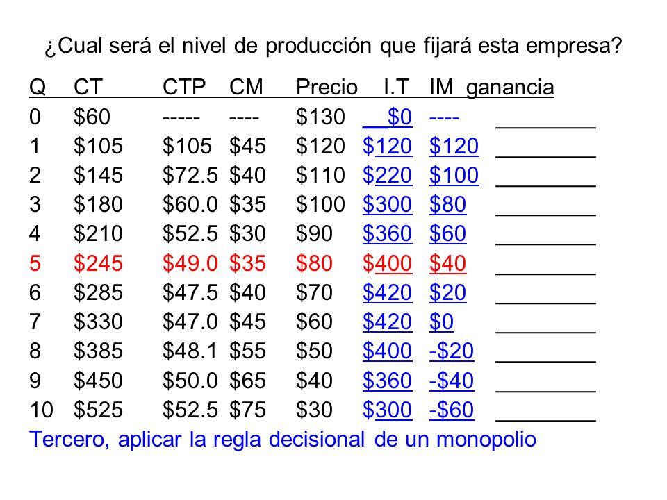 ¿Cual será el nivel de producción que fijará esta empresa? QCTCTPCMPrecio I.T IM ganancia 0$60---------$130__$0----________ 1$105$105$45$120$120$120__