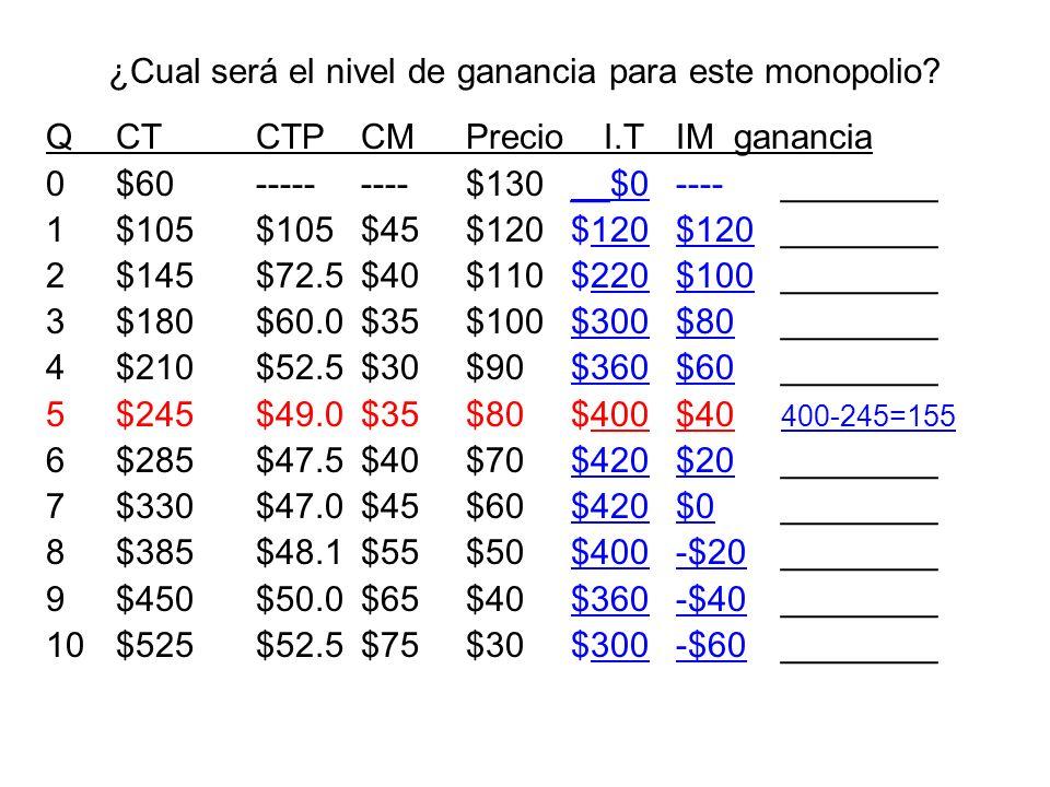 ¿Cual será el nivel de ganancia para este monopolio? QCTCTPCMPrecio I.T IM ganancia 0$60---------$130__$0----________ 1$105$105$45$120$120$120________
