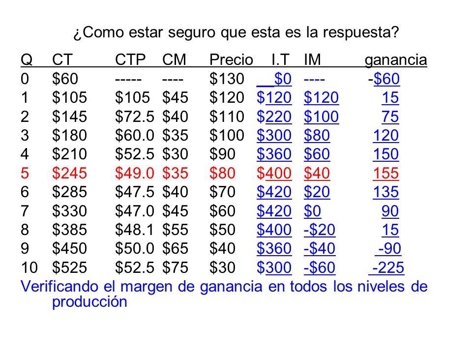 ¿Como estar seguro que esta es la respuesta? QCTCTPCMPrecio I.T IM ganancia 0$60---------$130__$0---- -$60 1$105$105$45$120$120$120 15 2$145$72.5$40$1