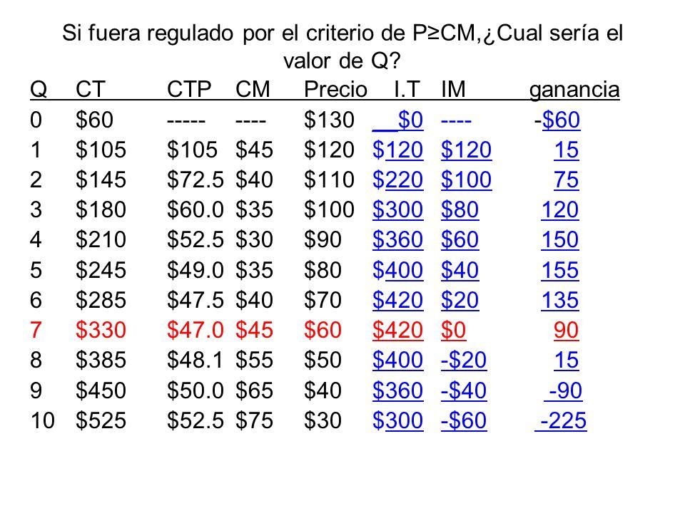 Si fuera regulado por el criterio de PCM,¿Cual sería el valor de Q? QCTCTPCMPrecio I.T IM ganancia 0$60---------$130__$0---- -$60 1$105$105$45$120$120