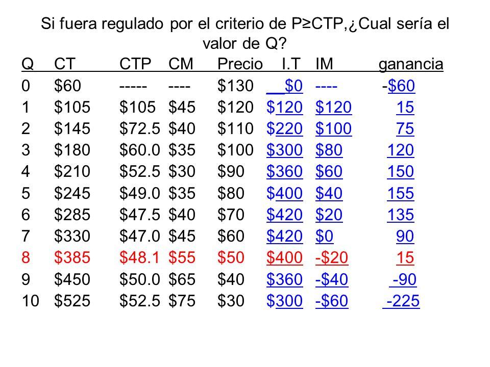 Si fuera regulado por el criterio de PCTP,¿Cual sería el valor de Q? QCTCTPCMPrecio I.T IM ganancia 0$60---------$130__$0---- -$60 1$105$105$45$120$12