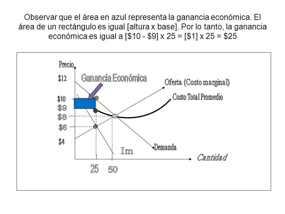 Observar que el área en azul representa la ganancia económica. El área de un rectángulo es igual [altura x base]. Por lo tanto, la ganancia económica
