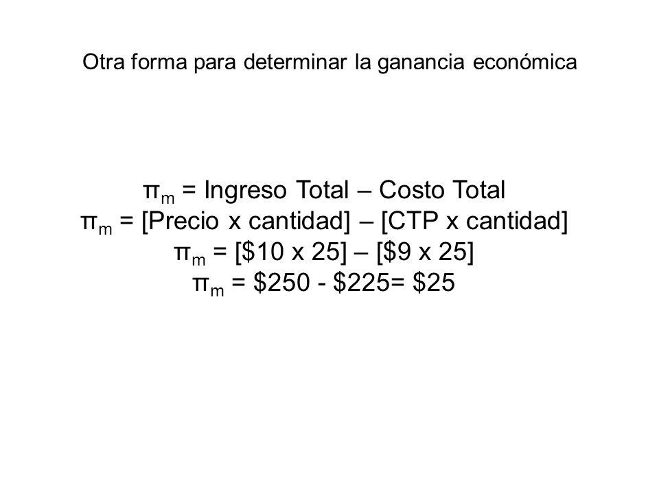 Otra forma para determinar la ganancia económica π m = Ingreso Total – Costo Total π m = [Precio x cantidad] – [CTP x cantidad] π m = [$10 x 25] – [$9