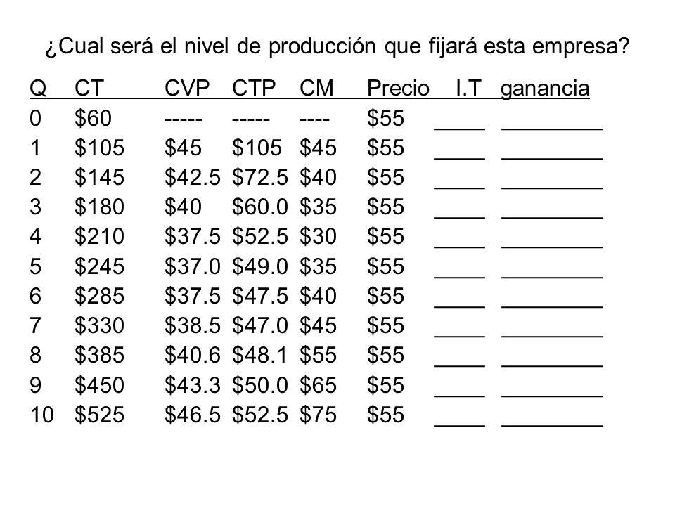 Determine el precio y cantidad que fijará este monopolio: Pm = _____ Qm = ______