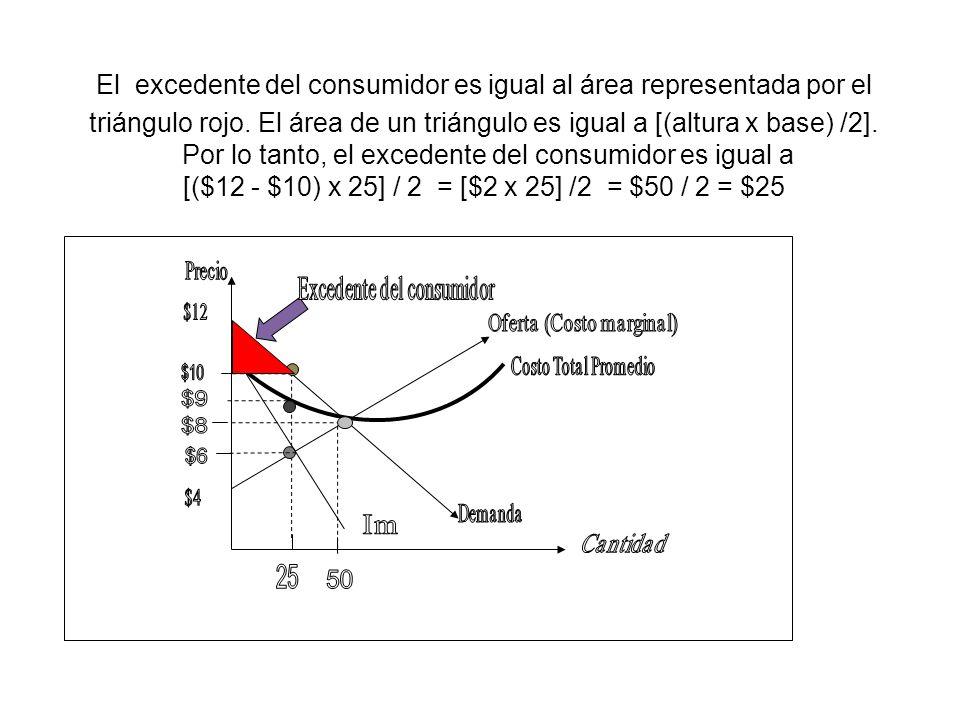 El excedente del consumidor es igual al área representada por el triángulo rojo. El área de un triángulo es igual a [(altura x base) /2]. Por lo tanto