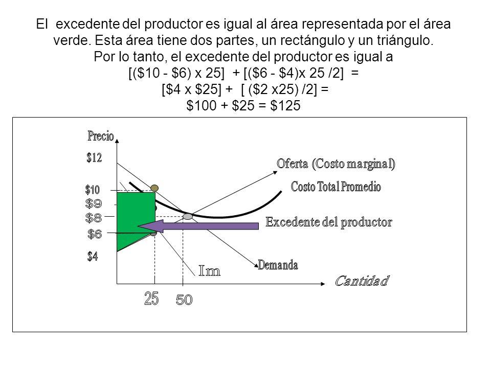 El excedente del productor es igual al área representada por el área verde. Esta área tiene dos partes, un rectángulo y un triángulo. Por lo tanto, el