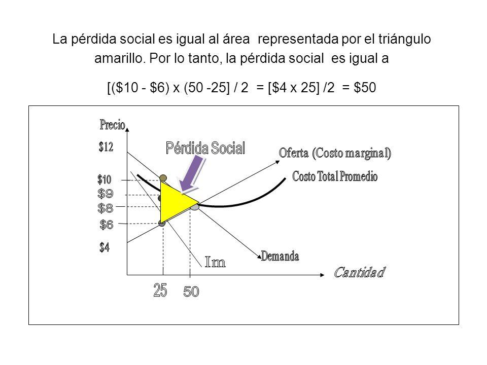 La pérdida social es igual al área representada por el triángulo amarillo. Por lo tanto, la pérdida social es igual a [($10 - $6) x (50 -25] / 2 = [$4