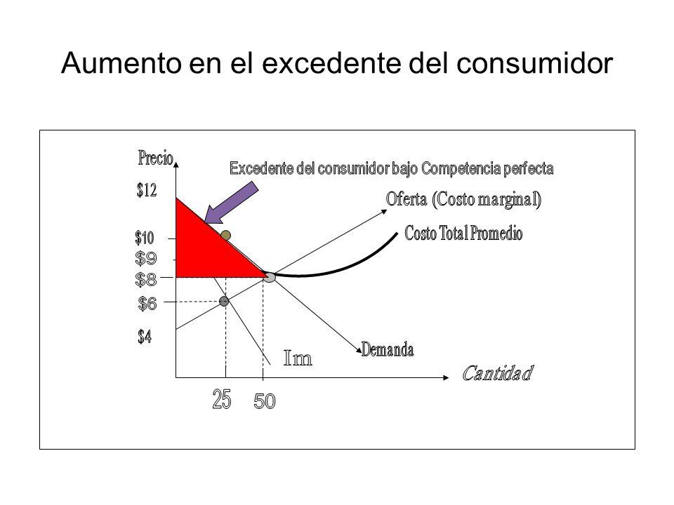 Aumento en el excedente del consumidor