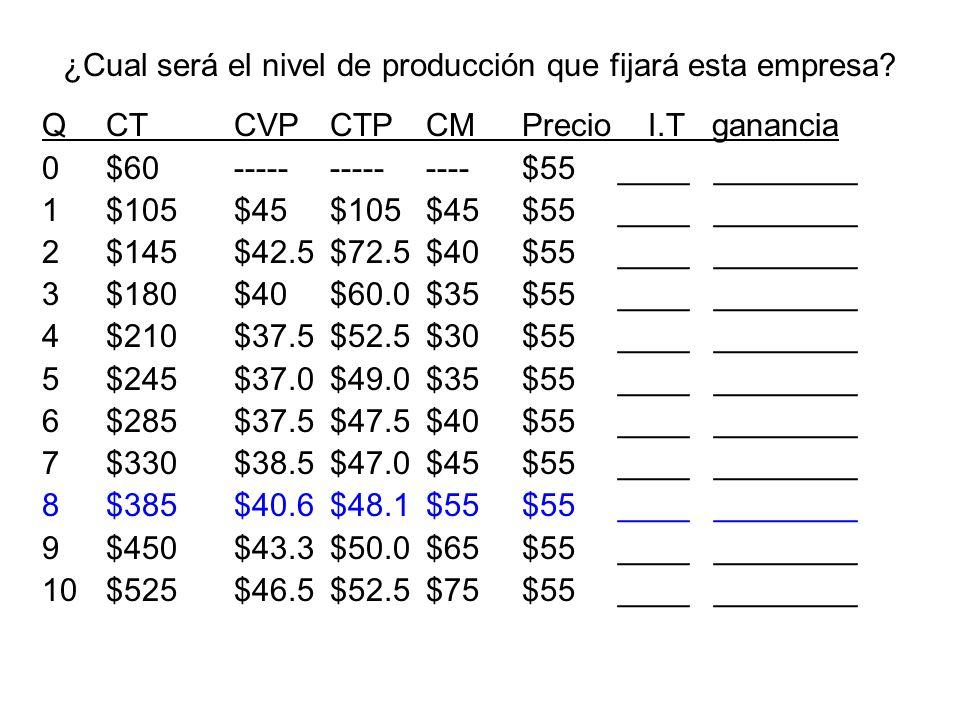 Determine el precio y cantidad que fijará este monopolio: Pm = _$10_ Qm = __25_ El monopolio fija la producción donde el Ingreso Marginal (IM) es mayor o igual al Costo Marginal.