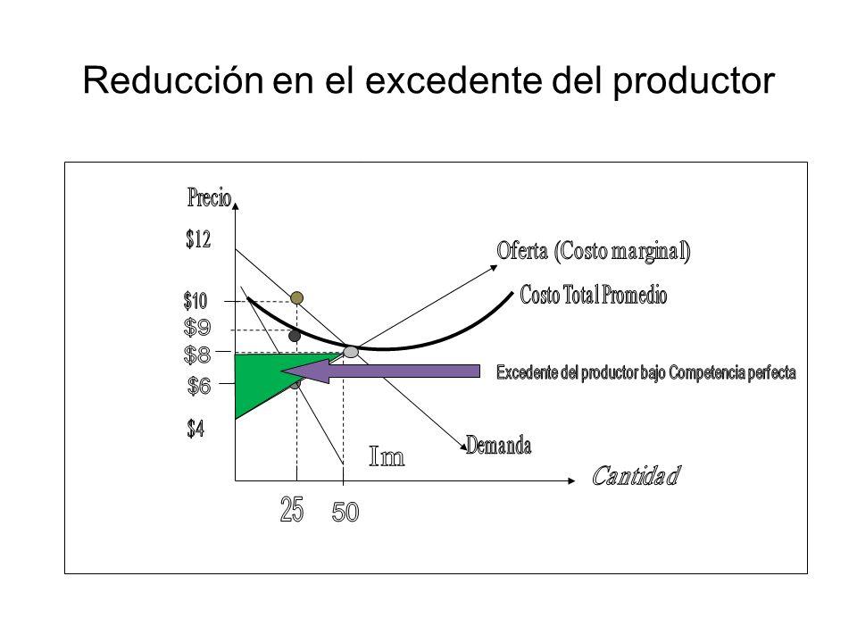 Reducción en el excedente del productor