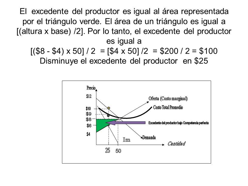 El excedente del productor es igual al área representada por el triángulo verde. El área de un triángulo es igual a [(altura x base) /2]. Por lo tanto