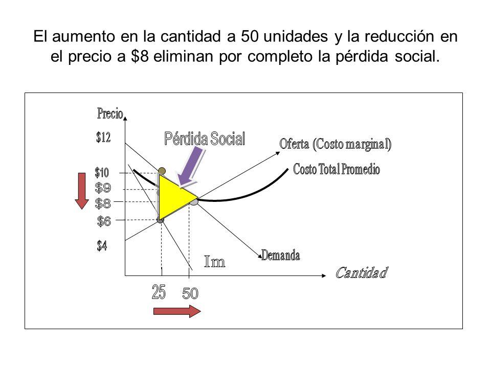 El aumento en la cantidad a 50 unidades y la reducción en el precio a $8 eliminan por completo la pérdida social.