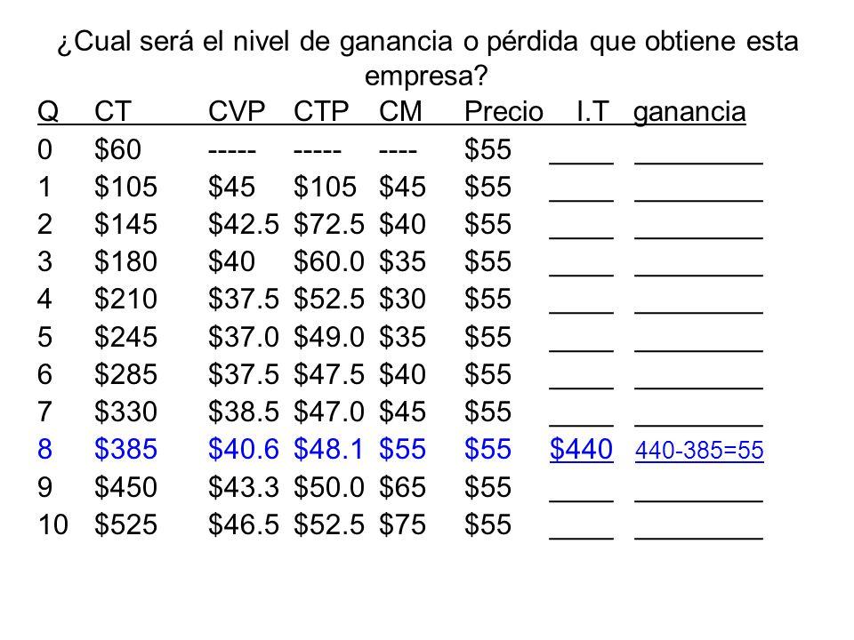 El precio y cantidad que prevalecería bajo la competencia perfecta: P cp = _$8__Q cp = ___50__