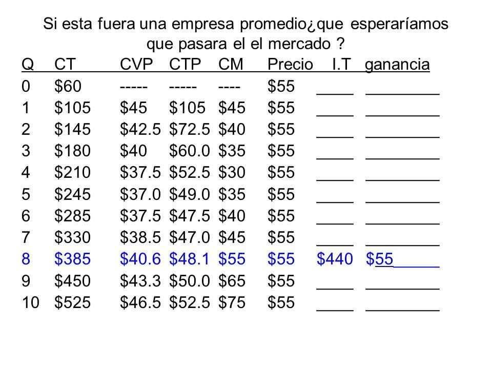 Otra forma para determinar la ganancia económica π m = Ingreso Total – Costo Total π m = [Precio x cantidad] – [CTP x cantidad] π m = [$10 x 25] – [$9 x 25] π m = $250 - $225= $25
