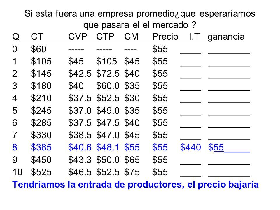 Calcule el Excedente del Consumidor bajo el monopolio.