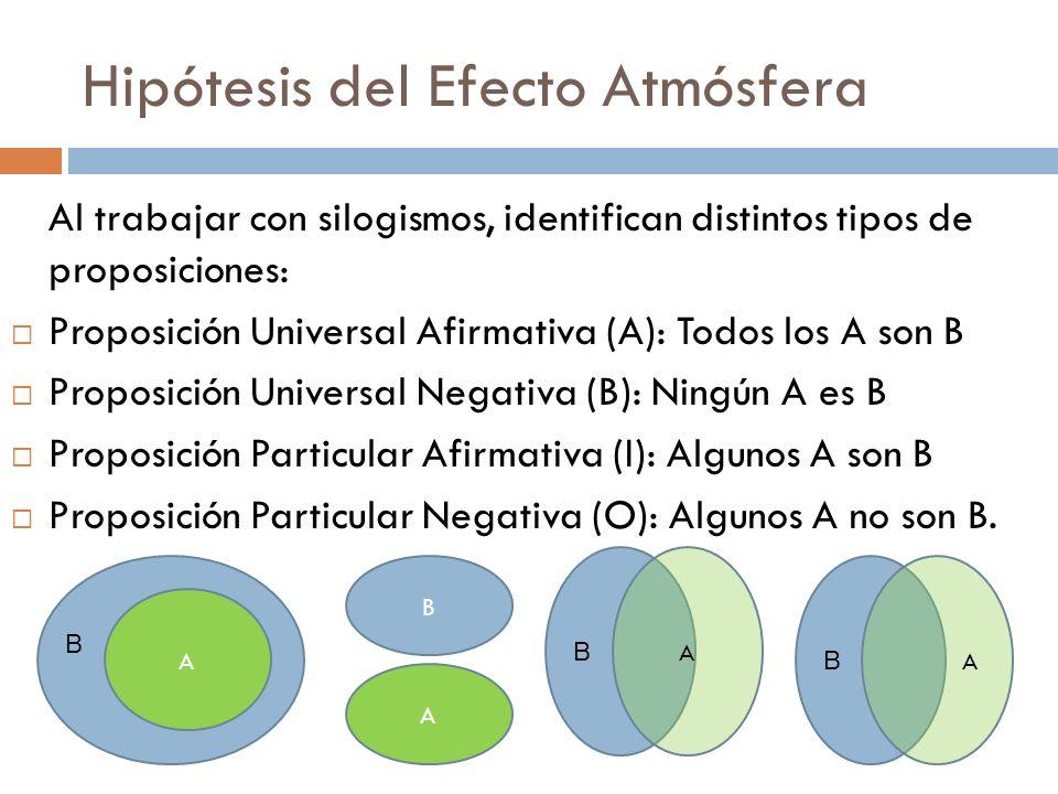Hipótesis del Efecto Atmósfera Al trabajar con silogismos, identifican distintos tipos de proposiciones: Proposición Universal Afirmativa (A): Todos l