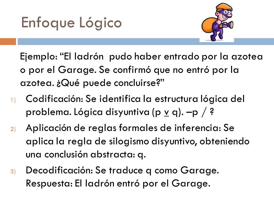 Enfoque Lógico Ejemplo: El ladrón pudo haber entrado por la azotea o por el Garage. Se confirmó que no entró por la azotea. ¿Qué puede concluirse? 1)