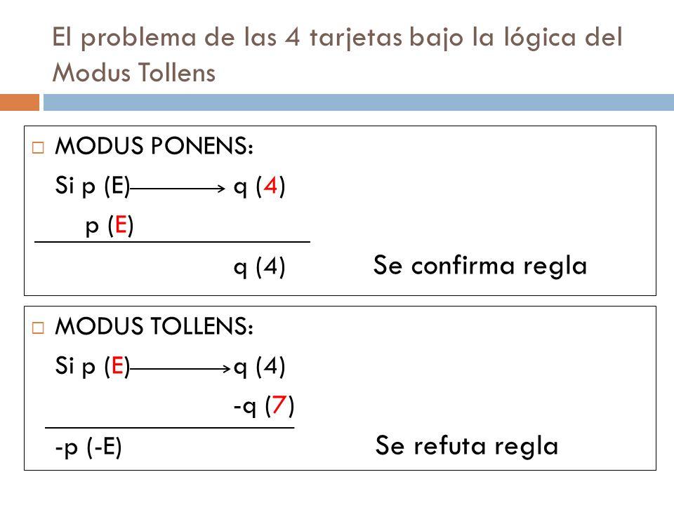 El problema de las 4 tarjetas bajo la lógica del Modus Tollens MODUS PONENS: Si p (E)q (4) p (E) q (4) Se confirma regla MODUS TOLLENS: Si p (E)q (4)