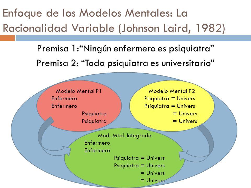 Premisa 1:Ningún enfermero es psiquiatra Premisa 2: Todo psiquiatra es universitario Modelo Mental P1 Enfermero Psiquiatra Modelo Mental P2 Psiquiatra