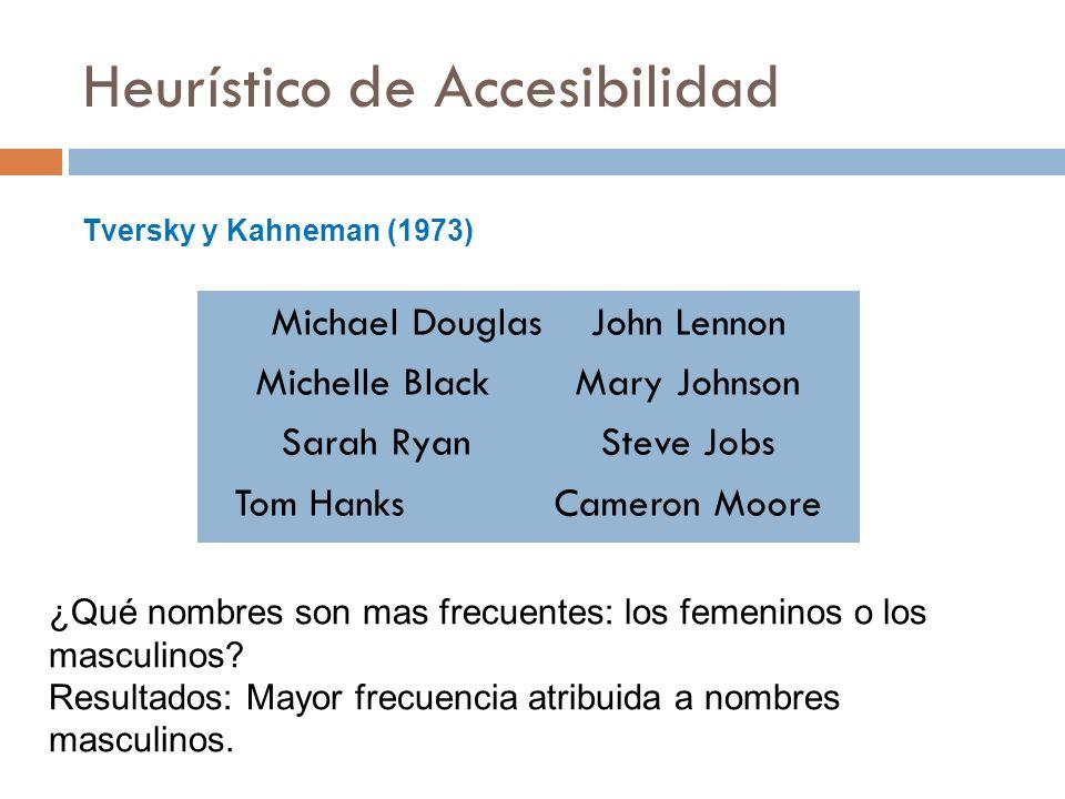 Heurístico de Accesibilidad Michael DouglasJohn Lennon Michelle BlackMary Johnson Sarah RyanSteve Jobs Tom HanksCameron Moore ¿Qué nombres son mas fre