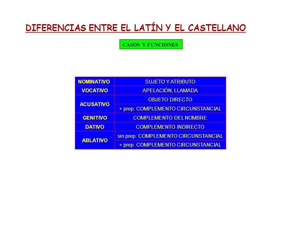 DIFERENCIAS ENTRE EL LATÍN Y EL CASTELLANO CASOS Y FUNCIONES NOMINATIVO SUJETO Y ATRIBUTO VOCATIVOAPELACIÓN, LLAMADA ACUSATIVO OBJETO DIRECTO + prep: