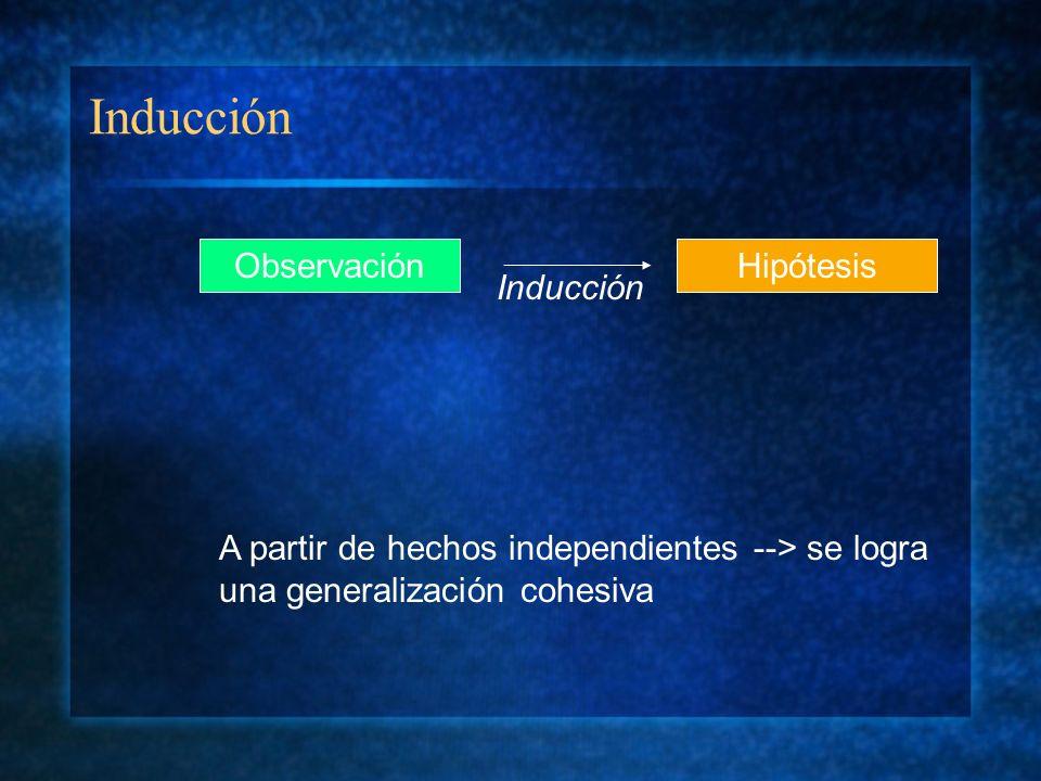 Inducción ObservaciónHipótesis Inducción A partir de hechos independientes --> se logra una generalización cohesiva