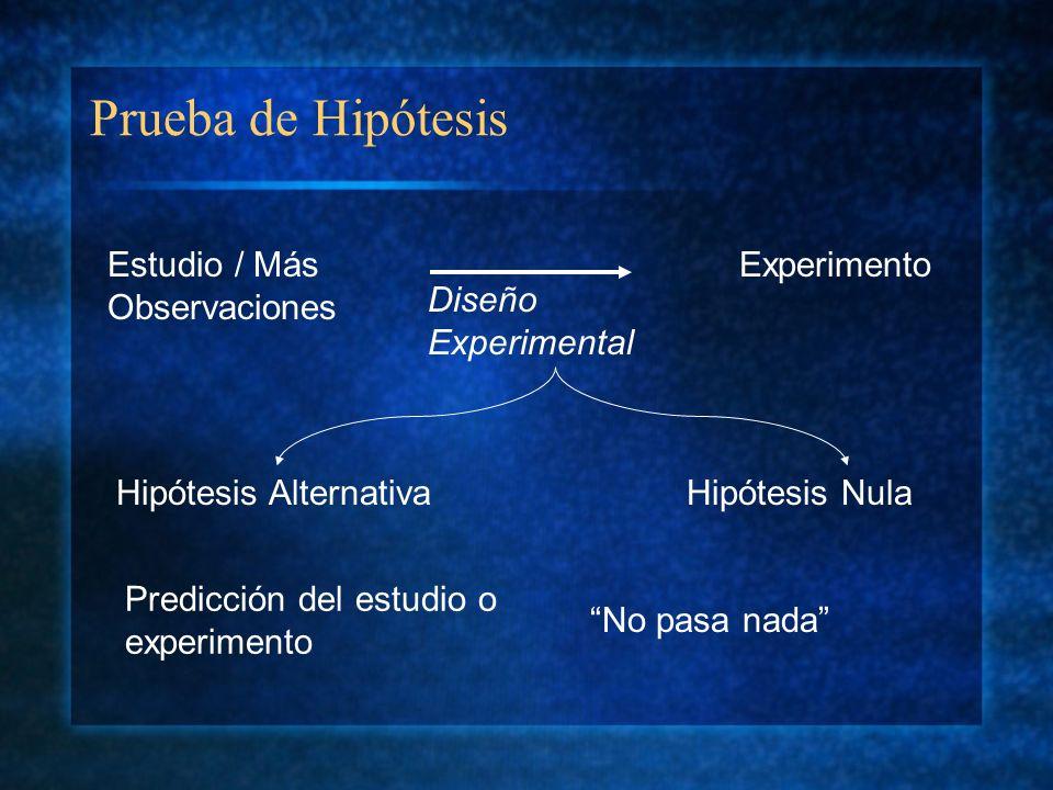 Prueba de Hipótesis Estudio / Más Observaciones Experimento Predicción del estudio o experimento No pasa nada Diseño Experimental Hipótesis Alternativ
