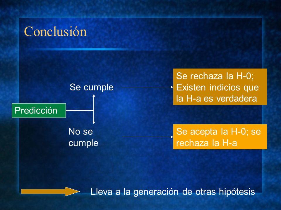 Conclusión Se cumple No se cumple Predicción Se rechaza la H-0; Existen indicios que la H-a es verdadera Se acepta la H-0; se rechaza la H-a Lleva a l