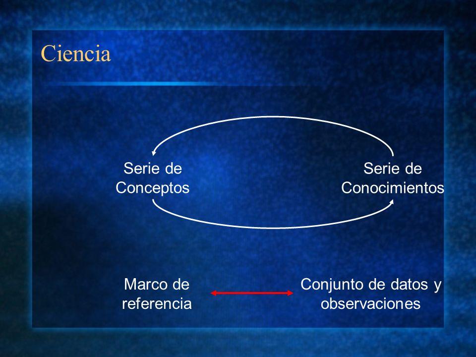 Ciencia Serie de Conceptos Serie de Conocimientos Marco de referencia Conjunto de datos y observaciones