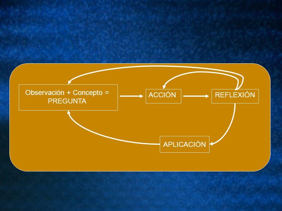 Observación + Concepto = PREGUNTA ACCIÓN APLICACIÓN REFLEXIÓN