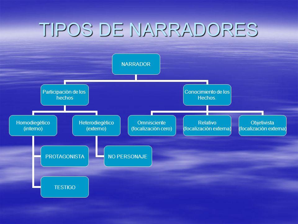 TIPOS DE NARRADORES NARRADOR Participaciòn de los hechos Homodiegètico (interno) PROTAGONISTA TESTIGO Heterodiegètico (externo) NO PERSONAJE Conocimie