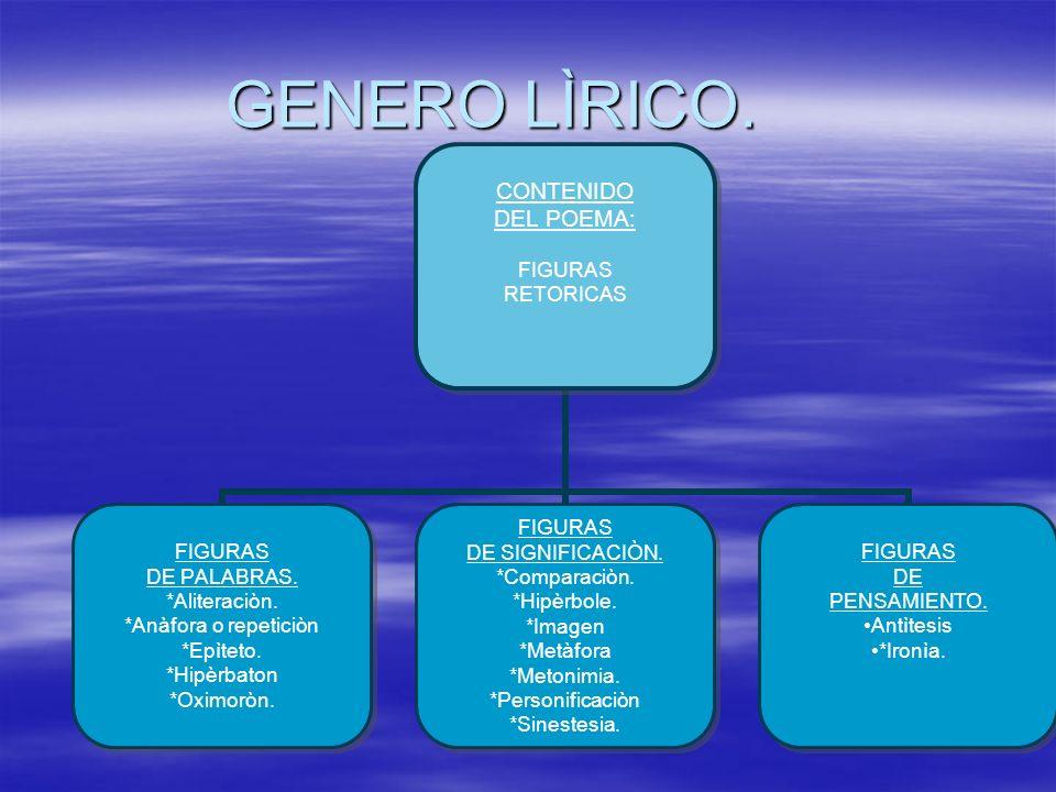 GENERO LÌRICO. CONTENIDO DEL POEMA: FIGURAS RETORICAS FIGURAS DE PALABRAS. *Aliteraciòn. *Anàfora o repeticiòn *Epìteto. *Hipèrbaton *Oximoròn. FIGURA