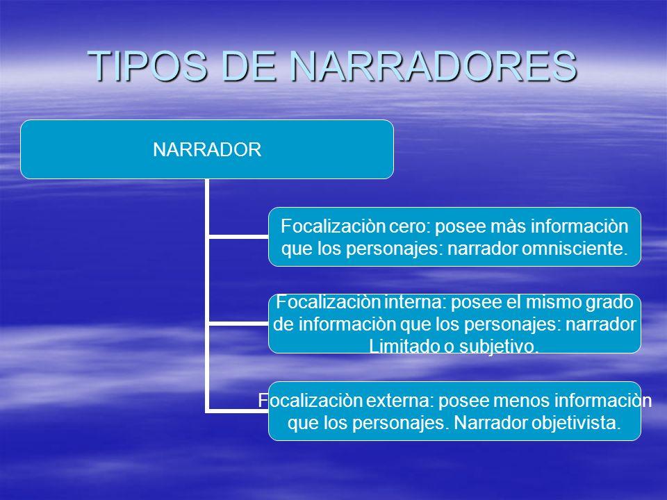 TIPOS DE NARRADORES NARRADOR Focalizaciòn cero: posee màs informaciòn que los personajes: narrador omnisciente. Focalizaciòn interna: posee el mismo g