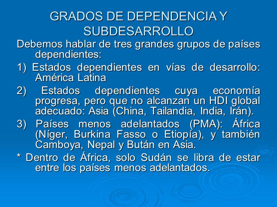 GRADOS DE DEPENDENCIA Y SUBDESARROLLO Debemos hablar de tres grandes grupos de países dependientes: 1) Estados dependientes en vías de desarrollo: Amé