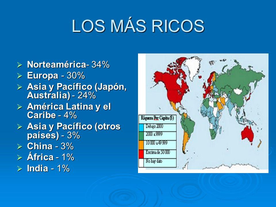 LOS MÁS RICOS Norteamérica- 34% Norteamérica- 34% Europa - 30% Europa - 30% Asia y Pacífico (Japón, Australia) - 24% Asia y Pacífico (Japón, Australia