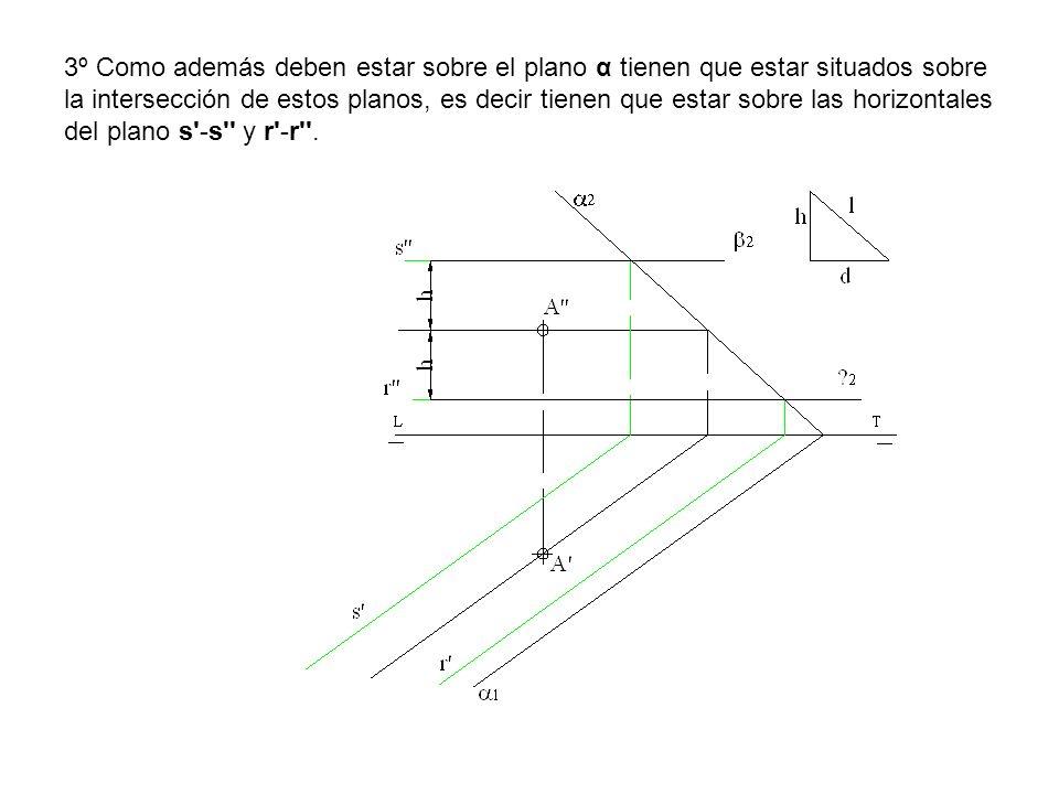 3º Como además deben estar sobre el plano α tienen que estar situados sobre la intersección de estos planos, es decir tienen que estar sobre las horiz