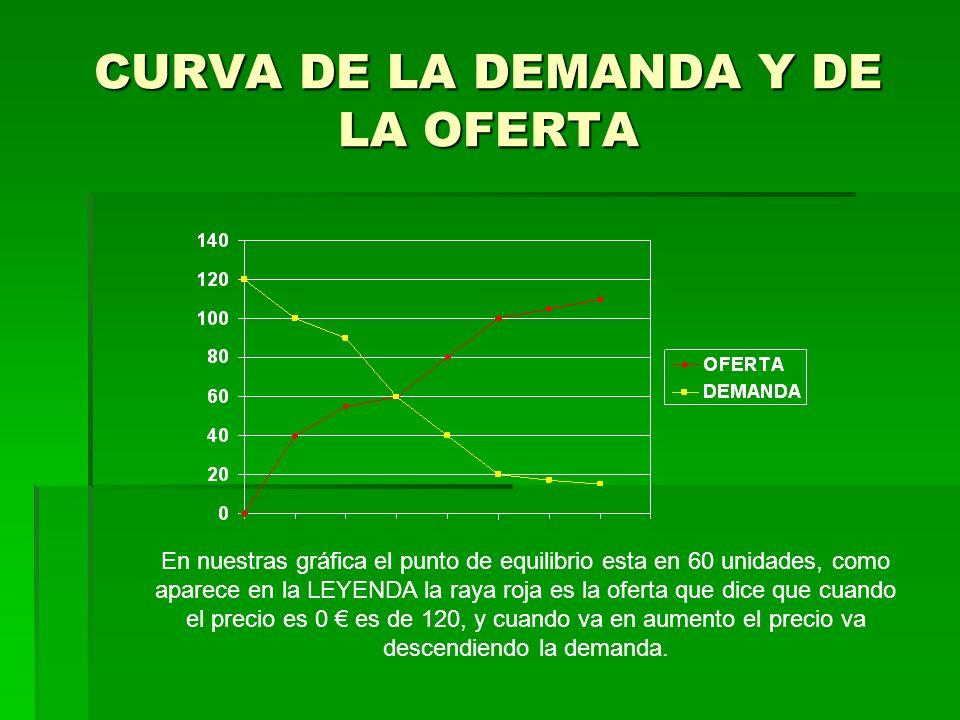 CURVA DE LA DEMANDA Y DE LA OFERTA En nuestras gráfica el punto de equilibrio esta en 60 unidades, como aparece en la LEYENDA la raya roja es la ofert