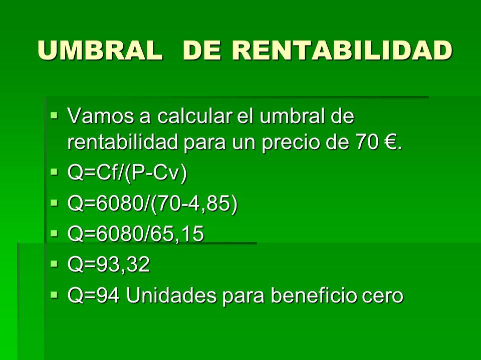 UMBRAL DE RENTABILIDAD Vamos a calcular el umbral de rentabilidad para un precio de 70. Vamos a calcular el umbral de rentabilidad para un precio de 7