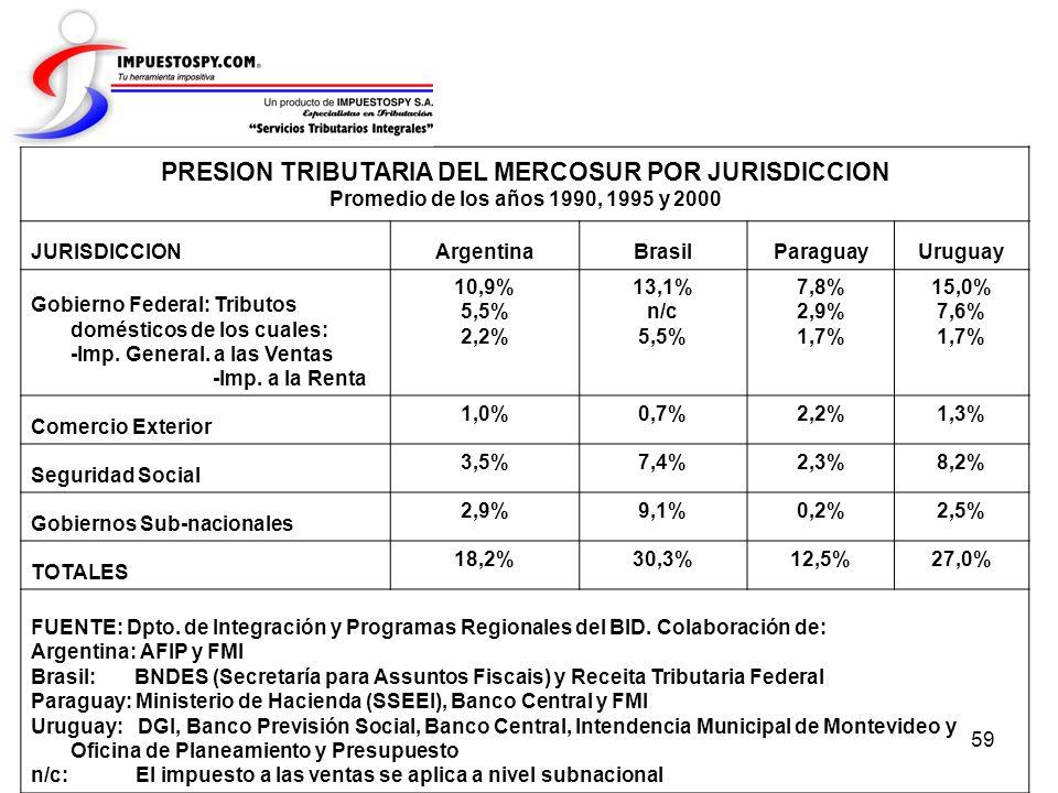 59 PRESION TRIBUTARIA DEL MERCOSUR POR JURISDICCION Promedio de los años 1990, 1995 y 2000 JURISDICCIONArgentinaBrasilParaguayUruguay Gobierno Federal