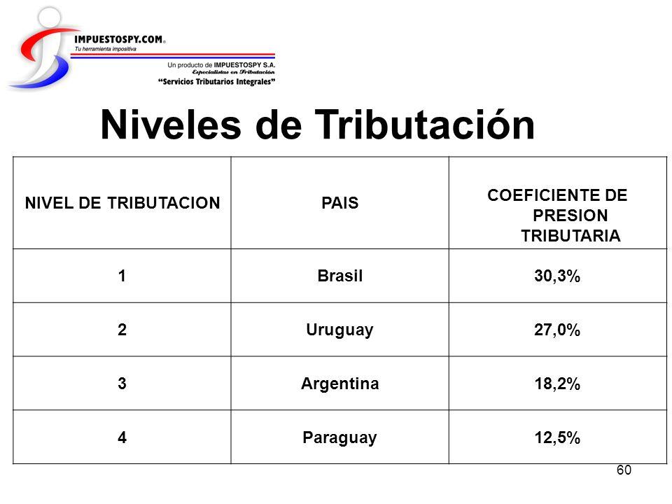 60 NIVEL DE TRIBUTACIONPAIS COEFICIENTE DE PRESION TRIBUTARIA 1Brasil30,3% 2Uruguay27,0% 3Argentina18,2% 4Paraguay12,5% Niveles de Tributación