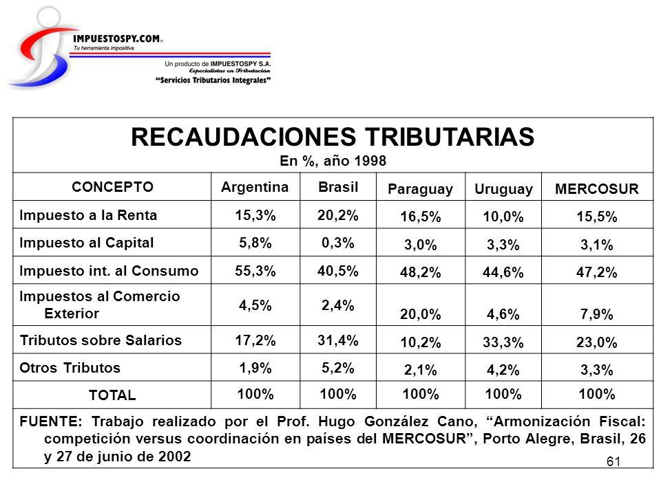 61 RECAUDACIONES TRIBUTARIAS En %, año 1998 CONCEPTOArgentinaBrasil ParaguayUruguayMERCOSUR Impuesto a la Renta15,3%20,2% 16,5%10,0%15,5% Impuesto al