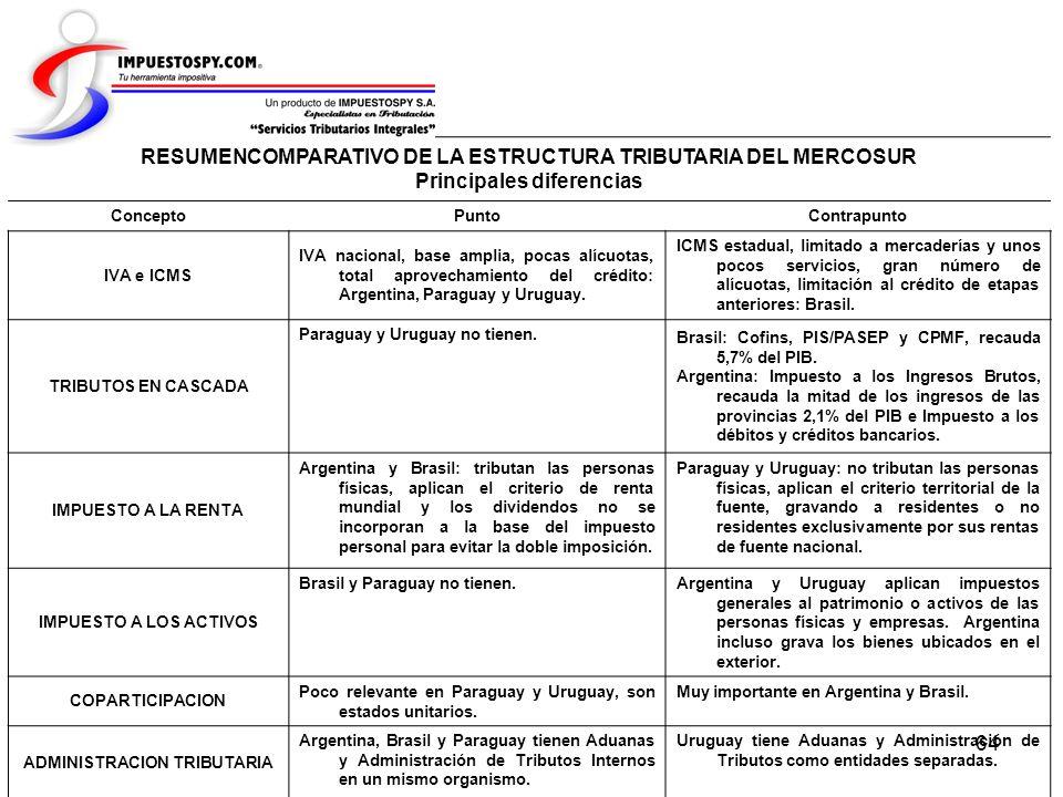 64 RESUMENCOMPARATIVO DE LA ESTRUCTURA TRIBUTARIA DEL MERCOSUR Principales diferencias ConceptoPuntoContrapunto IVA e ICMS IVA nacional, base amplia,