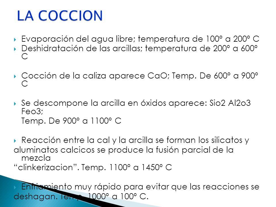 Evaporación del agua libre; temperatura de 100º a 200º C Deshidratación de las arcillas; temperatura de 200º a 600º C Cocción de la caliza aparece CaO