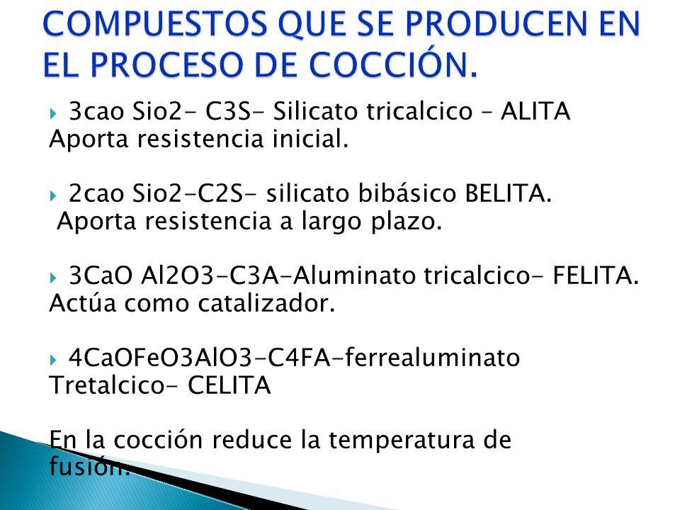 3cao Sio2- C3S- Silicato tricalcico – ALITA Aporta resistencia inicial. 2cao Sio2-C2S- silicato bibásico BELITA. Aporta resistencia a largo plazo. 3Ca