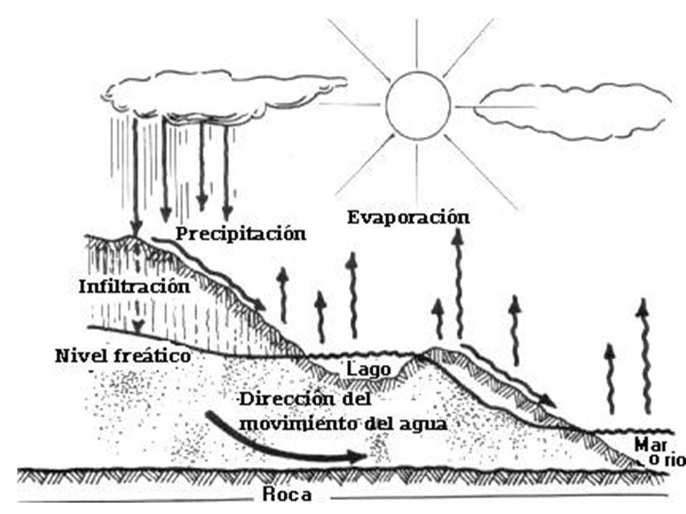 El ciclo hidrológico se define como la secuencia de fenómenos por medio de los cuales el agua pasa de la superficie terrestre, en la fase de vapor, a la atmósfera y regresa en sus fases líquida y sólida.