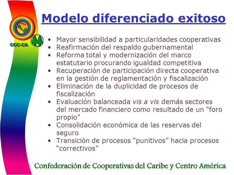 Confederación de Cooperativas del Caribe y Centro América Modelo diferenciado exitoso Mayor sensibilidad a particularidades cooperativas Reafirmación