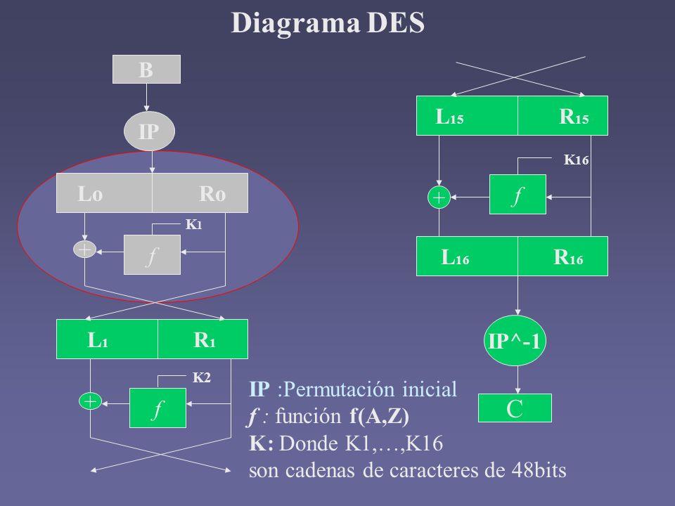 Diagrama DES B IP Lo Ro L 1 R 1 f + f + K1K1 K2 L 15 R 15 f K 16 + L 16 R 16 IP^-1 C IP :Permutación inicial f : función f(A,Z) K: Donde K1,…,K16 son