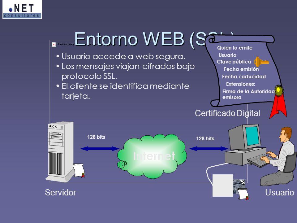 Usuario accede a web segura. Los mensajes viajan cifrados bajo protocolo SSL. El cliente se identifica mediante tarjeta. Entorno WEB (SSL) Quien lo em